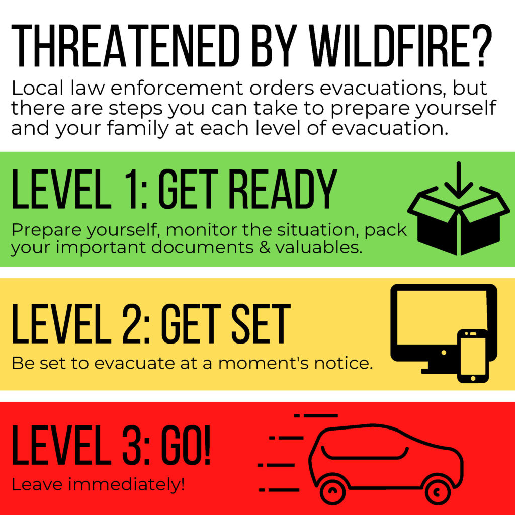 Shows the three levels for emergency evacuations: Level 1-Get ready, Level 2-Get set, Level 3-Go!