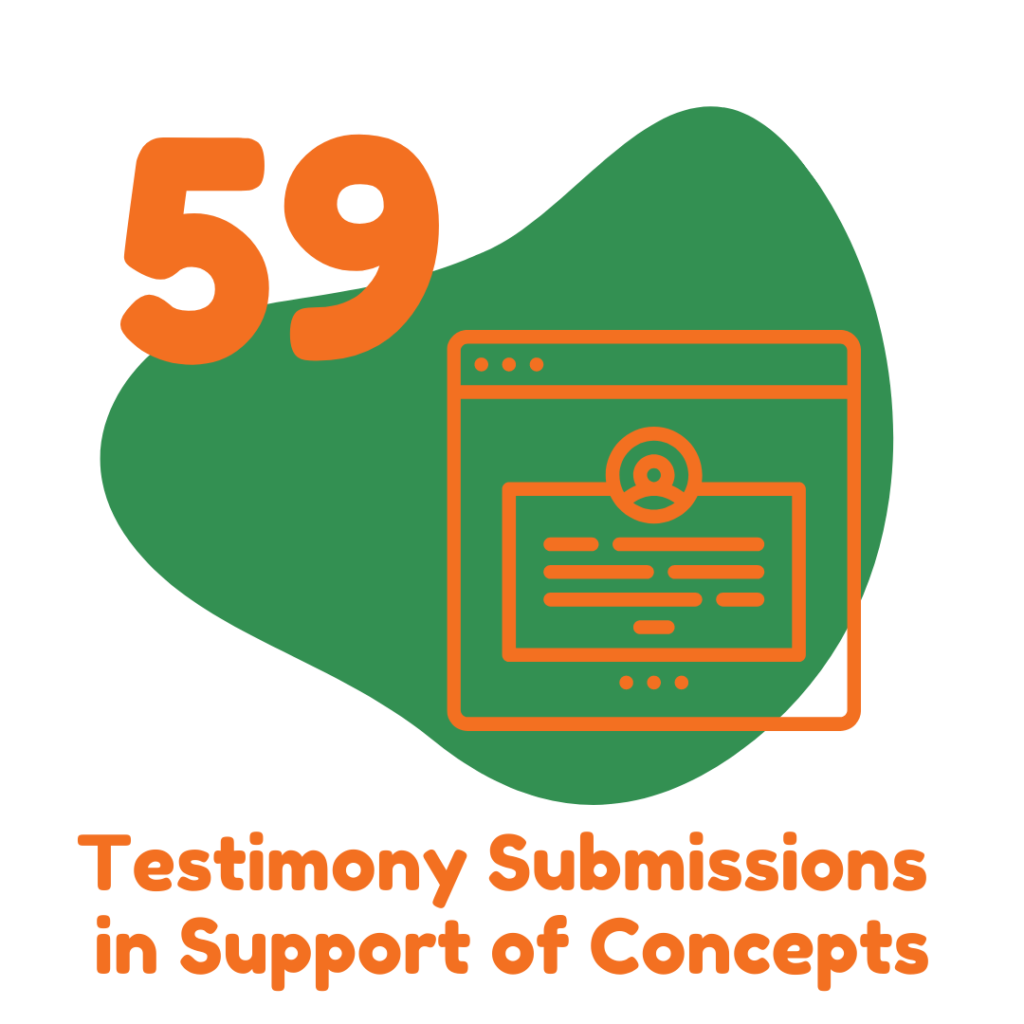 59 testimony submissions in support of 2021 Children's Agenda Items!