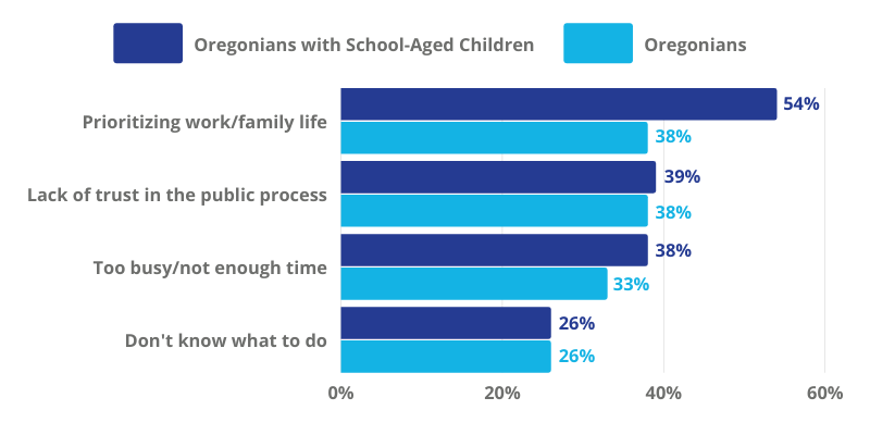 Bar chart of barriers to civic engagement where responses among Oregonians with children are similar to those among Oregonians without with the exception of the barrier of work/family life where Oregonians with children reported at 54% compared to 38% of those without children.